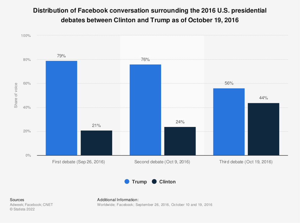 Statistic: Distribution of Facebook conversation surrounding the 2016 U.S. presidential debates between Clinton and Trump as of October 19, 2016 | Statista