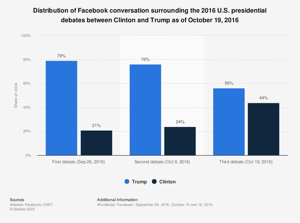 Statistic: Distribution of Facebook conversation surrounding the 2016 U.S. presidential debates between Clinton and Trump as of October 19, 2016 | Statista