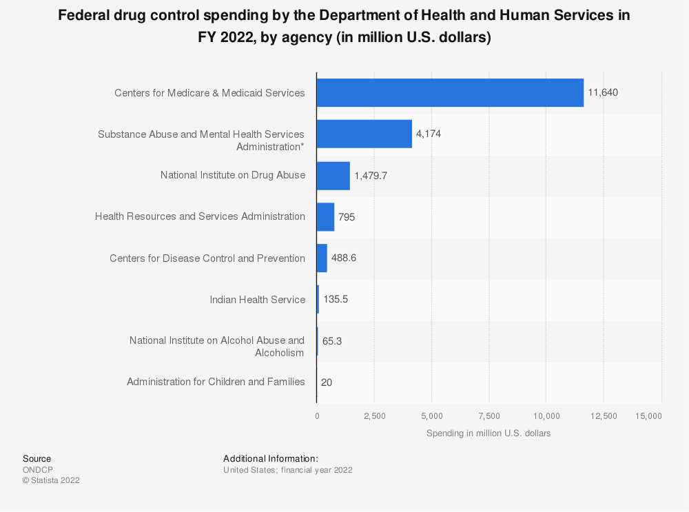 Statistic: Federal drug control spending by the Department of Health and Human Services in FY 2019, by agency (in million U.S. dollars) | Statista