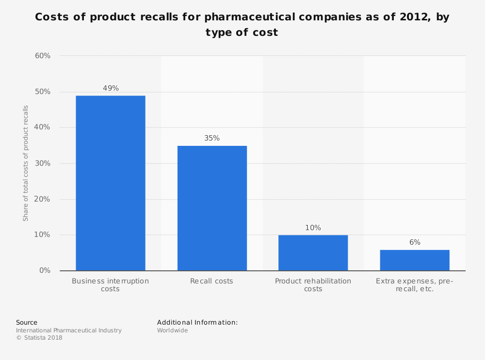 Statistic: Costs of product recalls for pharmaceutical companies as of 2012, by type of cost | Statista