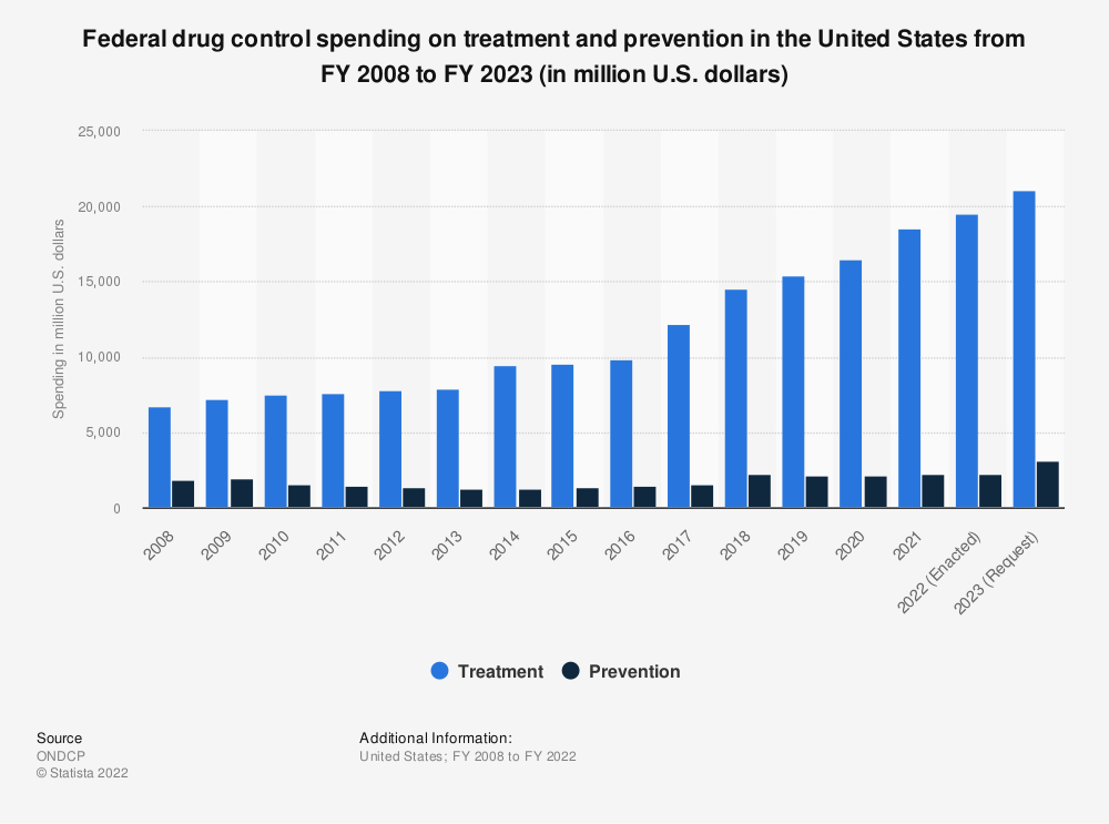 Statistic: Federal drug control spending on treatment and prevention in the United States from 2008 to 2020 (in million U.S. dollars) | Statista