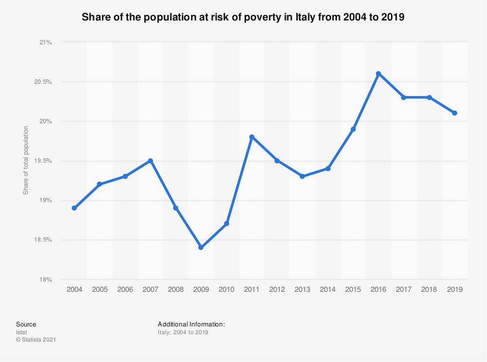 Statistic: Share of the population at risk of poverty in Italy from 2004 to 2019 | Statista