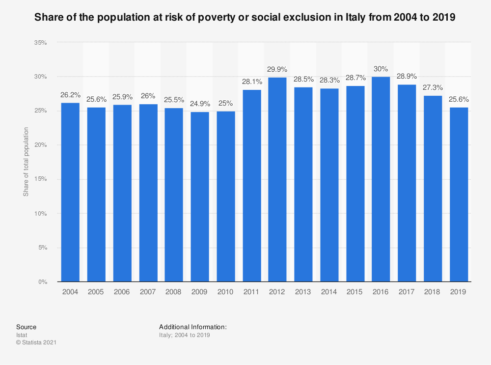Statistic: Share of the population at risk of poverty or social exclusion in Italy from 2004 to 2019 | Statista