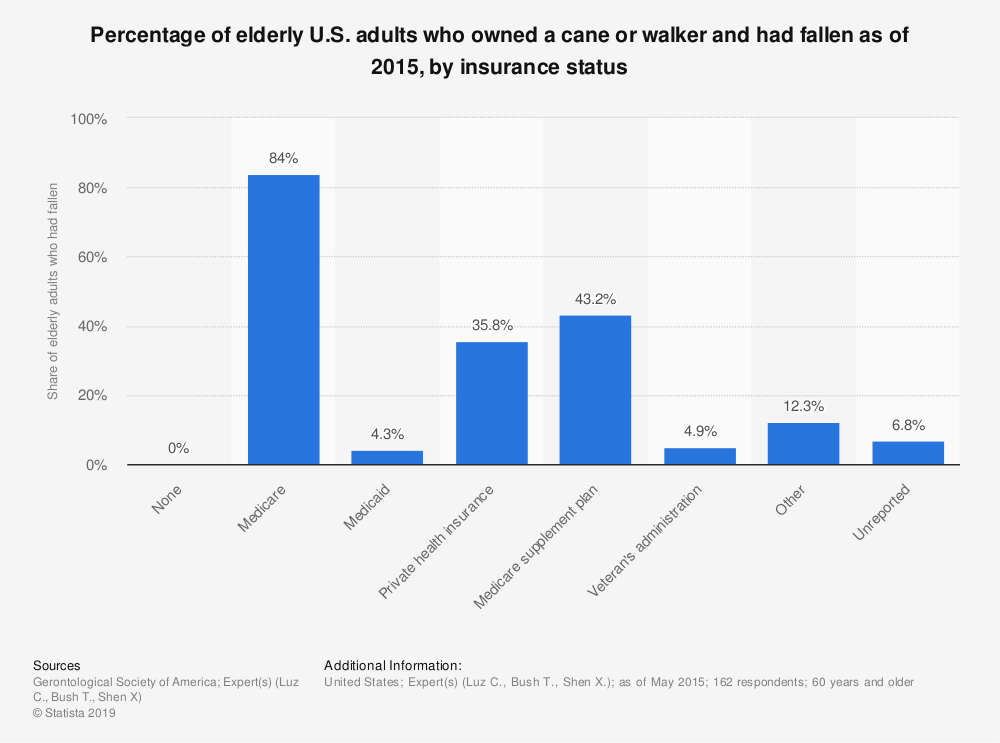 Statistic: Percentage of elderly U.S. adults who owned a cane or walker and had fallen as of 2015, by insurance status | Statista