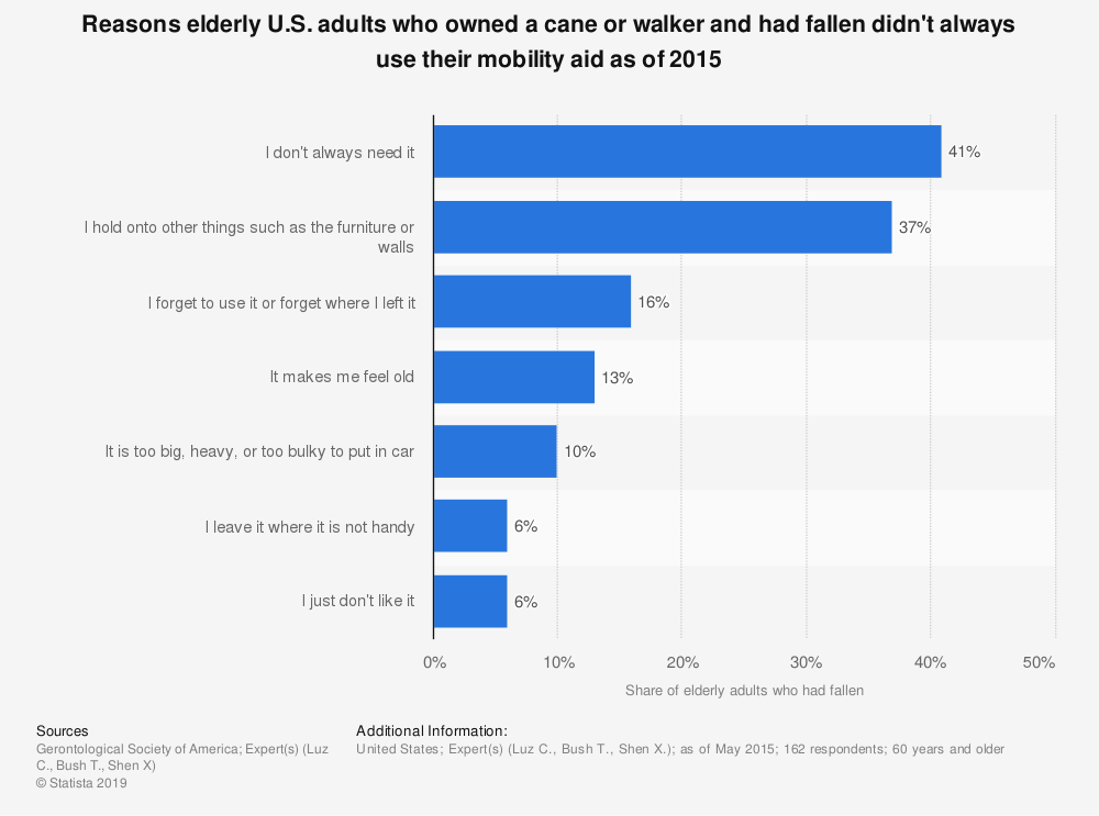 Statistic: Reasons elderly U.S. adults who owned a cane or walker and had fallen didn't always use their mobility aid as of 2015 | Statista