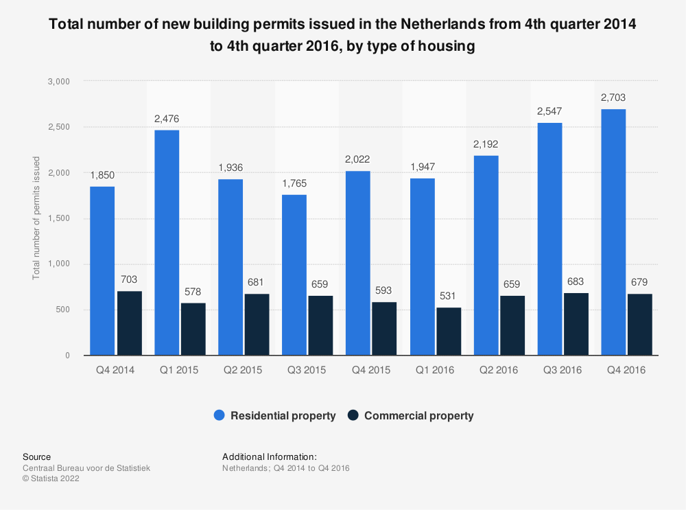 Statistic: Total number of new building permits issued in the Netherlands from 4th quarter 2014 to 4th quarter 2016, by type of housing | Statista