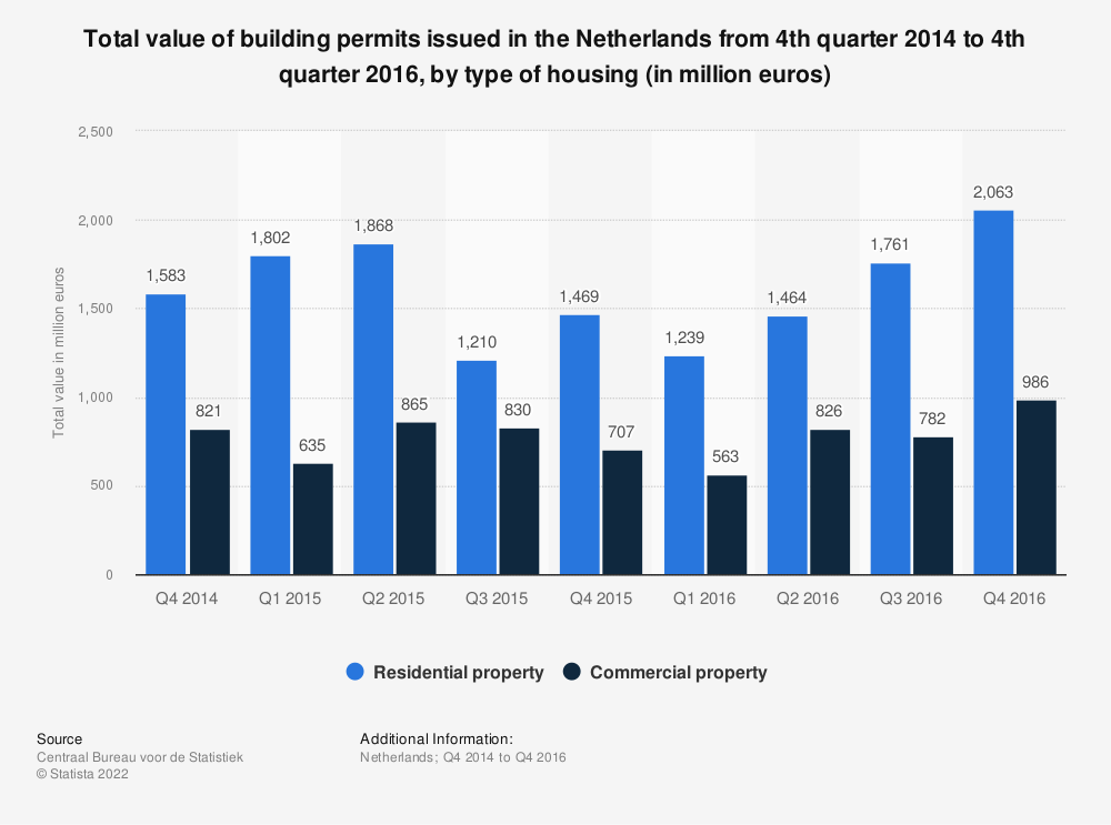 Statistic: Total value of building permits issued in the Netherlands from 4th quarter 2014 to 4th quarter 2016, by type of housing (in million euros) | Statista