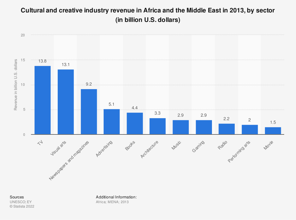 Statistic: Cultural and creative industry revenue in Africa and the Middle East in 2013, by sector (in billion U.S. dollars) | Statista