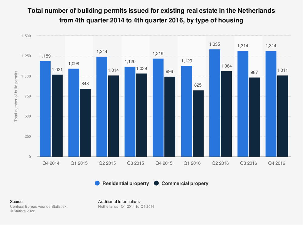 Statistic: Total number of building permits issued for existing real estate in the Netherlands from 4th quarter 2014 to 4th quarter 2016, by type of housing | Statista
