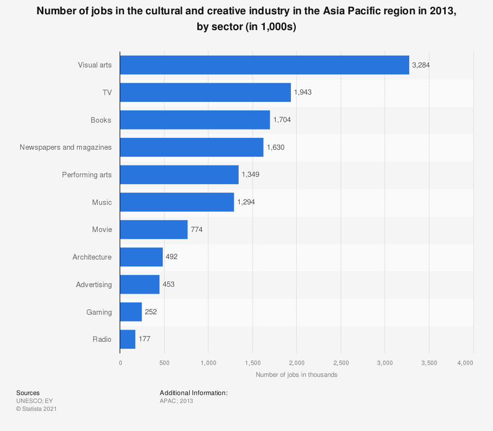 Statistic: Number of jobs in the cultural and creative industry in the Asia Pacific region in 2013, by sector (in 1,000s) | Statista