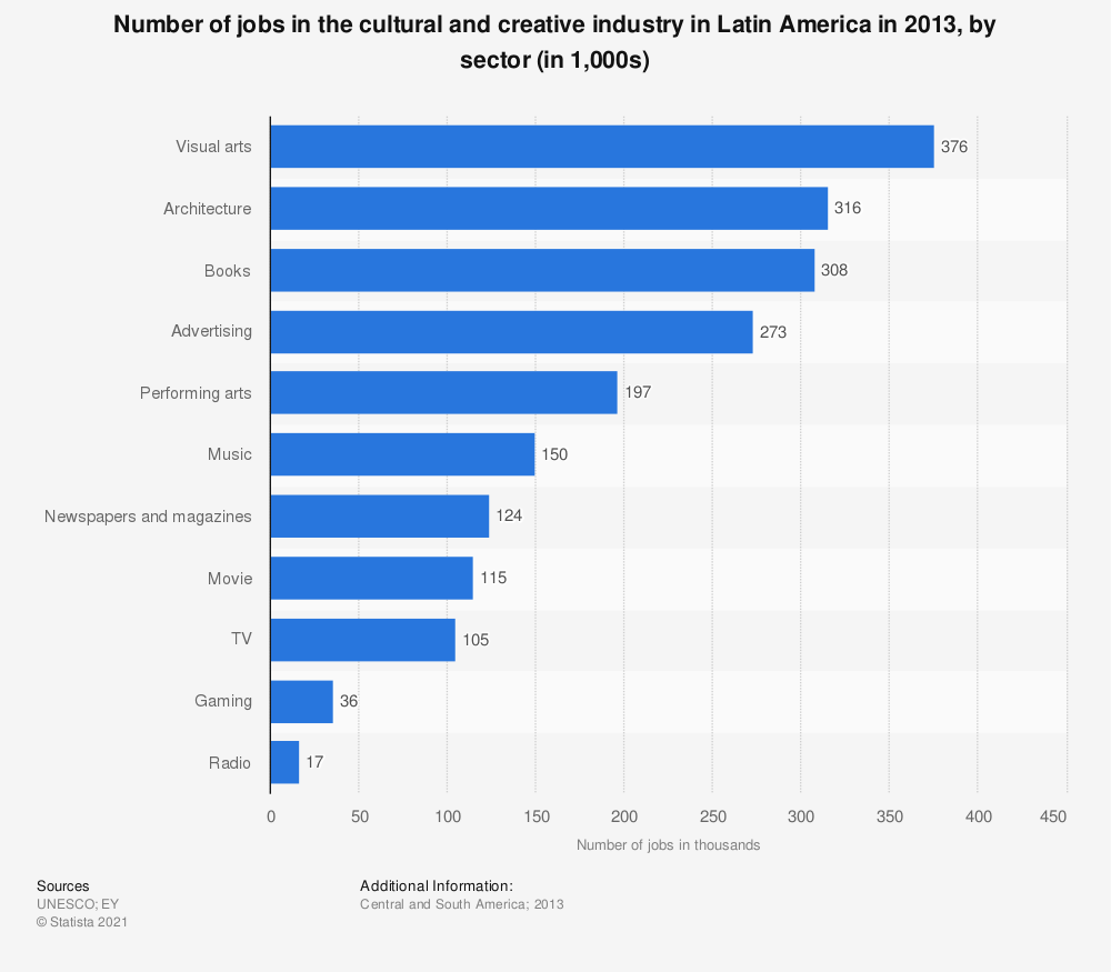 Statistic: Number of jobs in the cultural and creative industry in Latin America in 2013, by sector (in 1,000s) | Statista