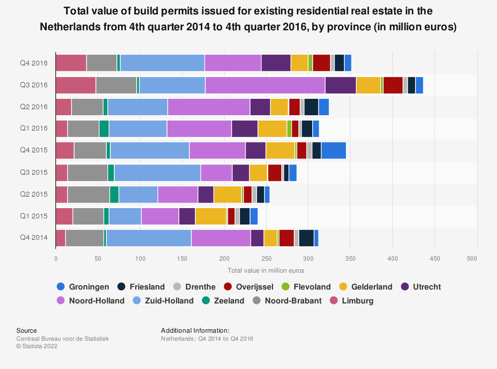 Statistic: Total value of build permits issued for existing residential real estate in the Netherlands from 4th quarter 2014 to 4th quarter 2016, by province (in million euros) | Statista