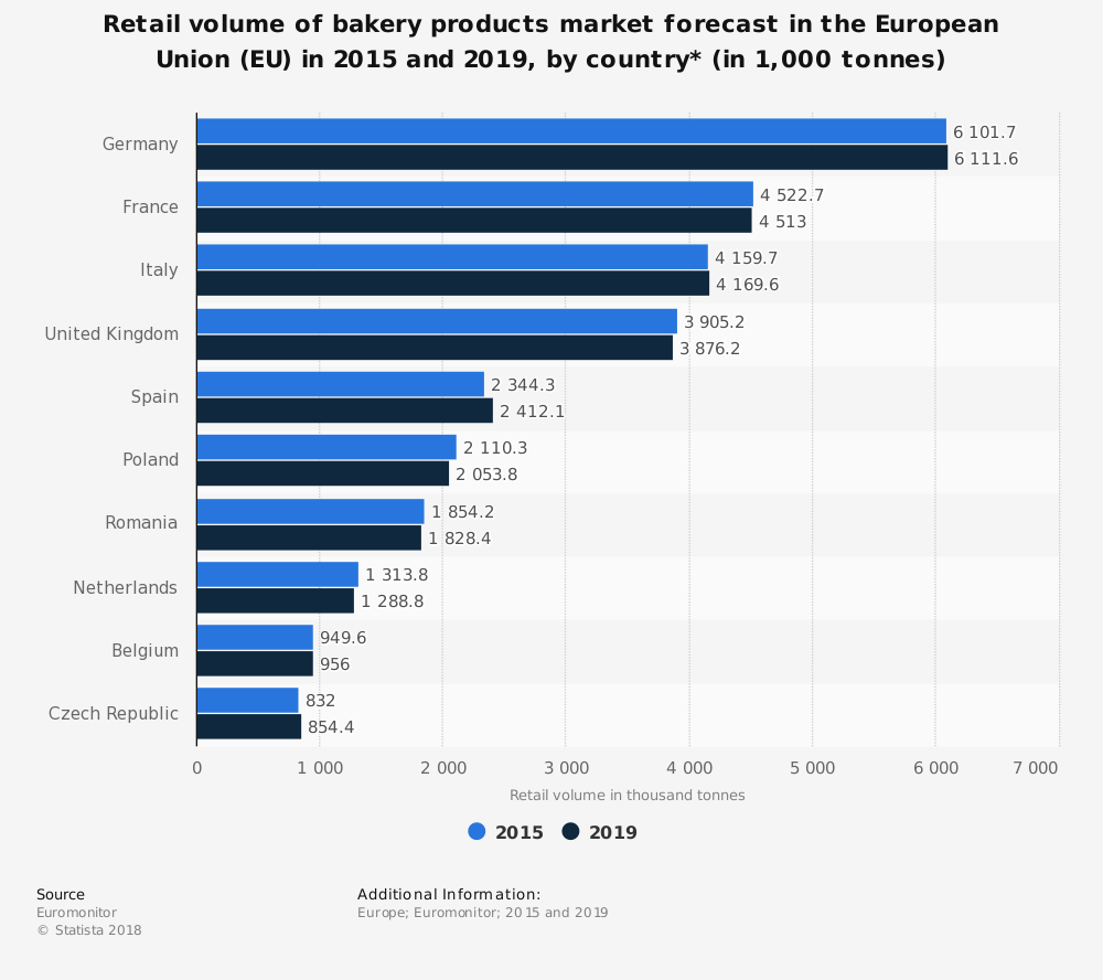 Statistic: Retail volume of bakery products market forecast in the European Union (EU) in 2015 and 2019, by country*  (in 1,000 tonnes) | Statista