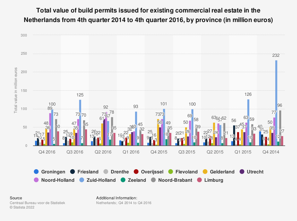 Statistic: Total value of build permits issued for existing commercial real estate in the Netherlands from 4th quarter 2014 to 4th quarter 2016, by province (in million euros) | Statista