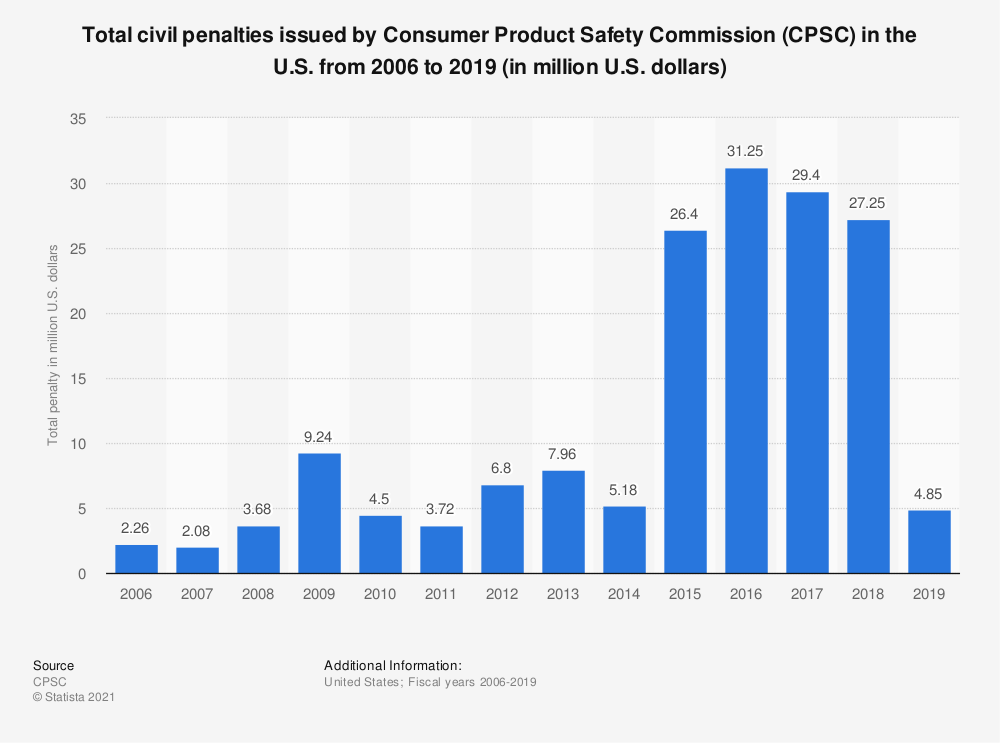 Statistic: Total civil penalties issued by Consumer Product Safety Commission (CPSC) in the U.S. from 2006 to 2018 (in million U.S. dollars) | Statista