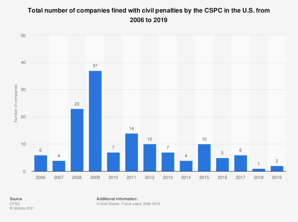 Statistic: Total number of companies fined with civil penalties by the CSPC in the U.S. from 2006 to 2019 | Statista