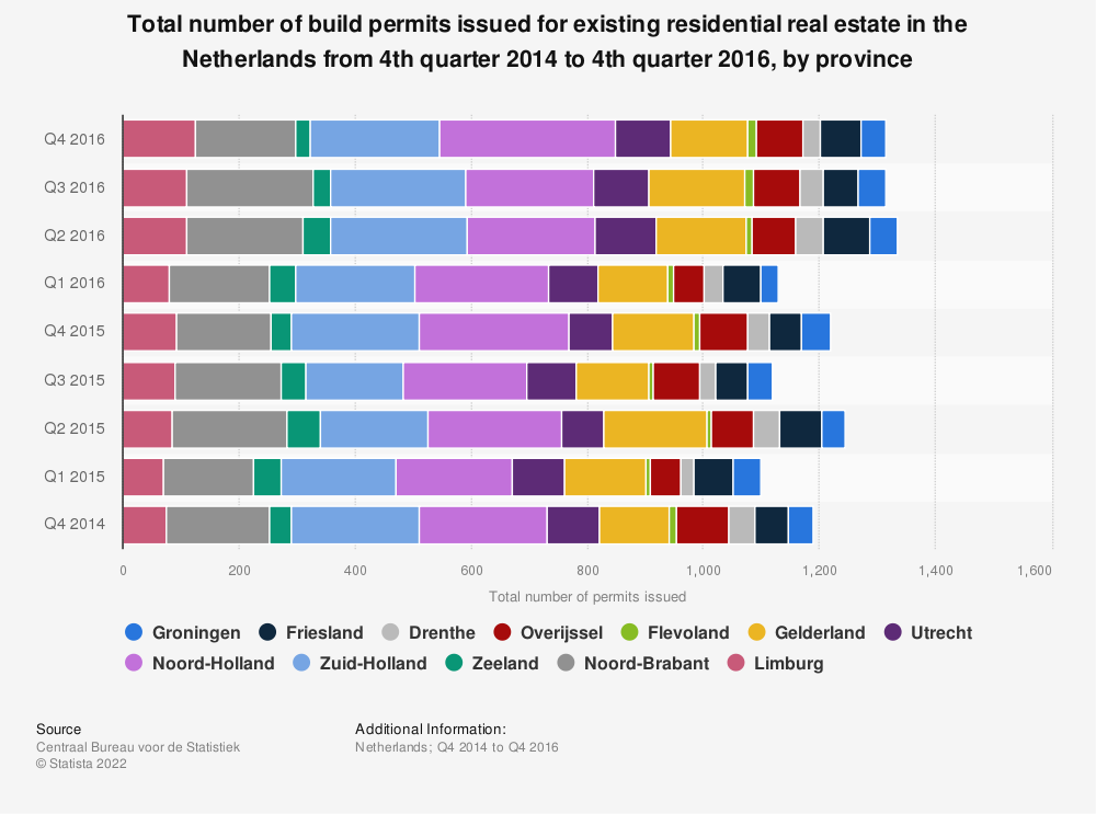 Statistic: Total number of build permits issued for existing residential real estate in the Netherlands from 4th quarter 2014 to 4th quarter 2016, by province | Statista