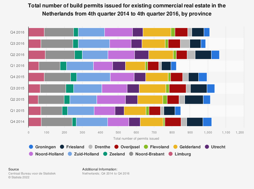 Statistic: Total number of build permits issued for existing commercial real estate in the Netherlands from 4th quarter 2014 to 4th quarter 2016, by province | Statista