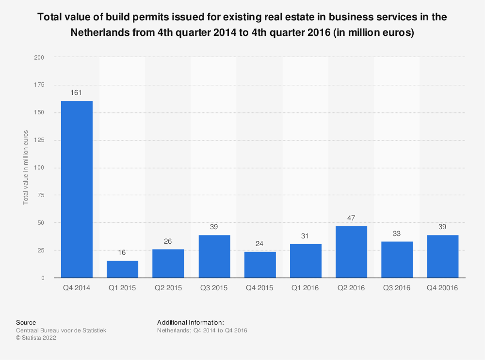 Statistic: Total value of build permits issued for existing real estate in business services in the Netherlands from 4th quarter 2014 to 4th quarter 2016 (in million euros) | Statista