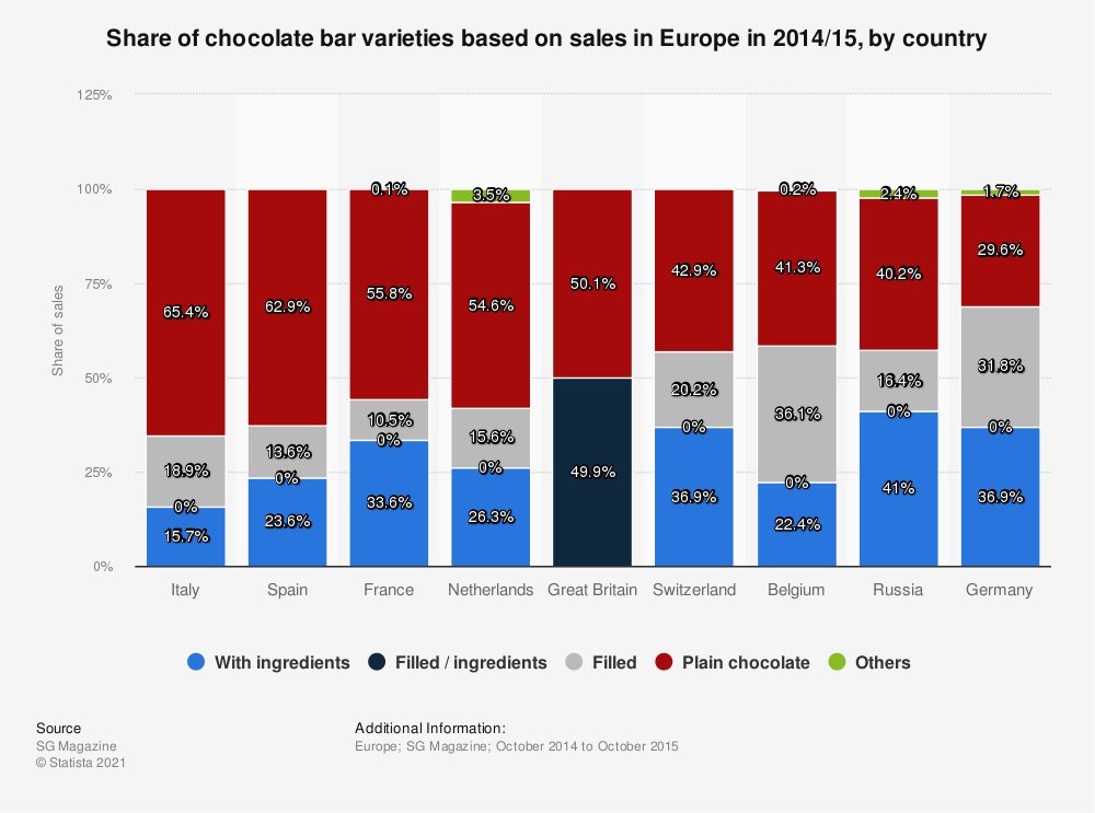 Statistic: Share of chocolate bar varieties based on sales in Europe in 2014/15, by country  | Statista