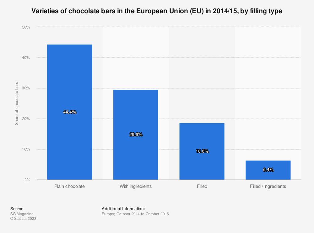 Statistic: Varieties of chocolate bars in the European Union (EU) in 2014/15, by filling type  | Statista
