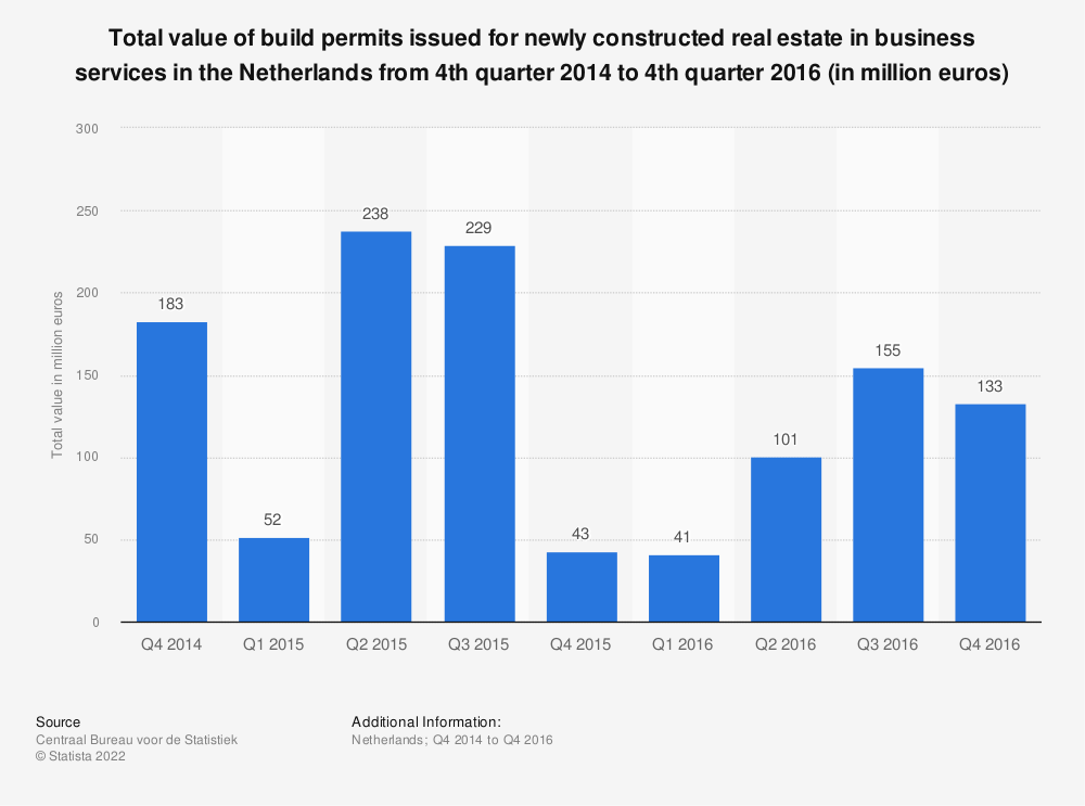 Statistic: Total value of build permits issued for newly constructed real estate in business services in the Netherlands from 4th quarter 2014 to 4th quarter 2016 (in million euros) | Statista