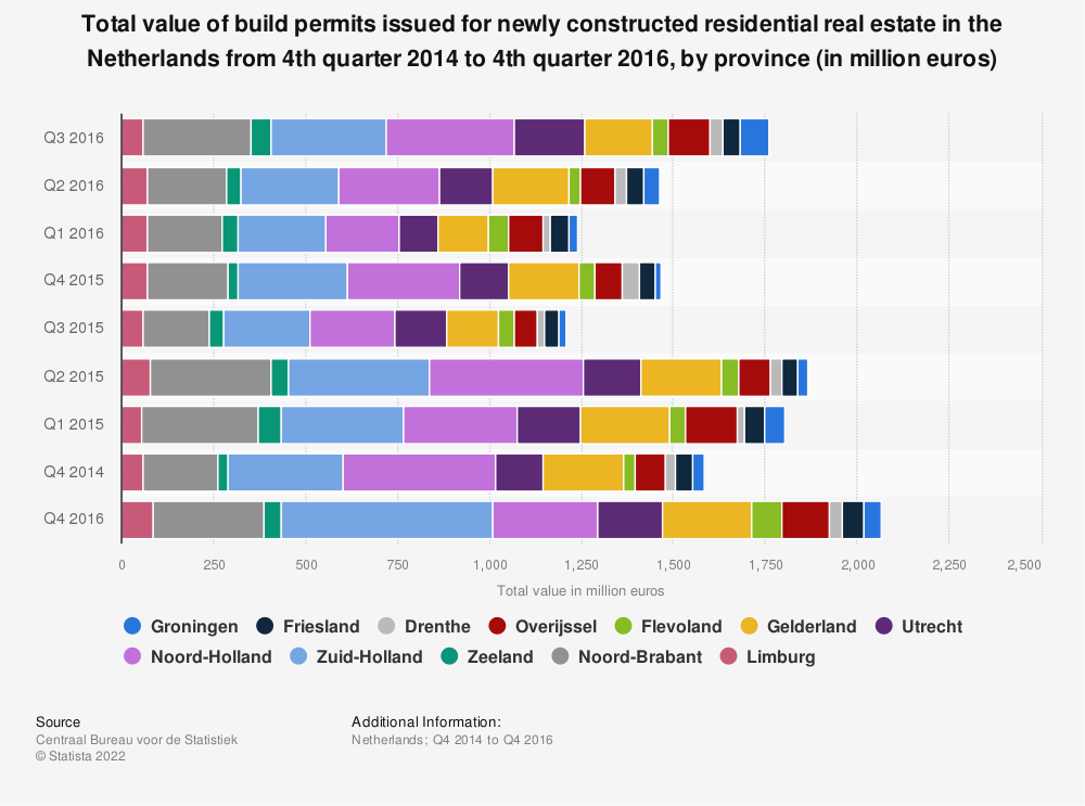 Statistic: Total value of build permits issued for newly constructed residential real estate in the Netherlands from 4th quarter 2014 to 4th quarter 2016, by province (in million euros) | Statista