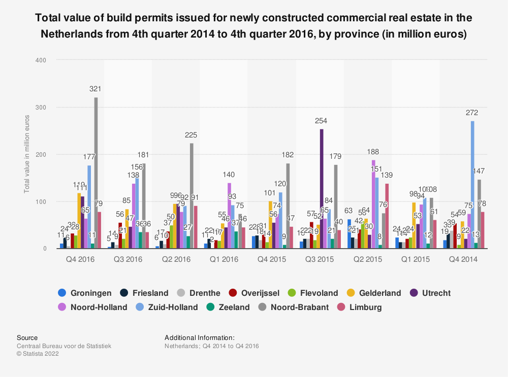 Statistic: Total value of build permits issued for newly constructed commercial real estate in the Netherlands from 4th quarter 2014 to 4th quarter 2016, by province (in million euros) | Statista