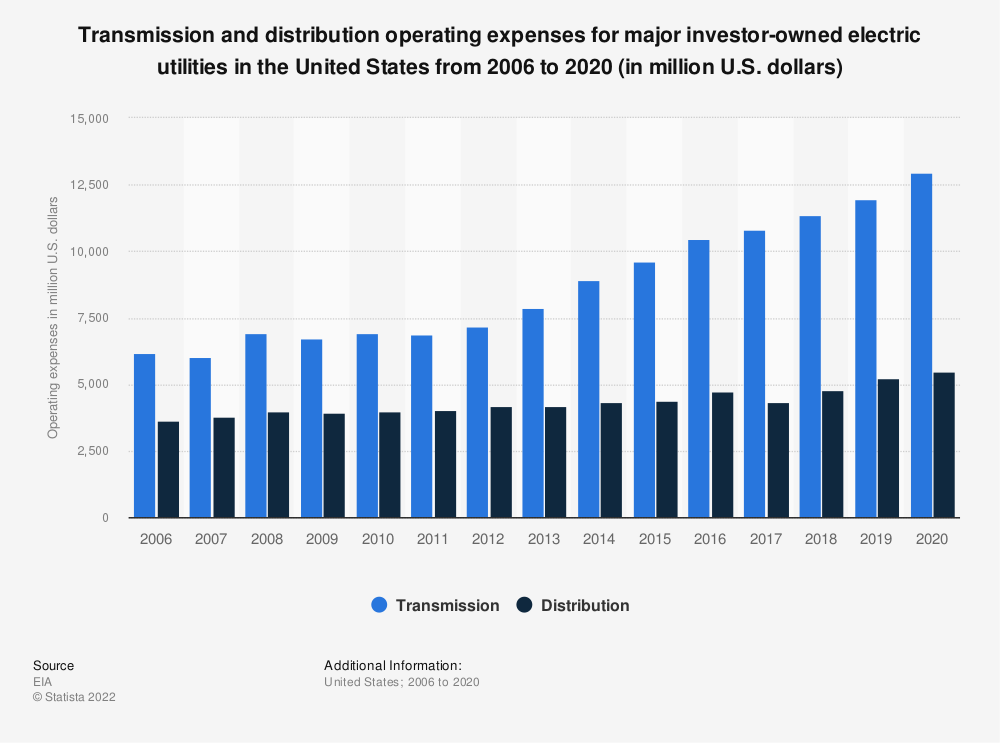 Statistic: Transmission and distribution operating expenses for major investor-owned electric utilities in the United States from 2006 to 2019 (in million U.S. dollars) | Statista