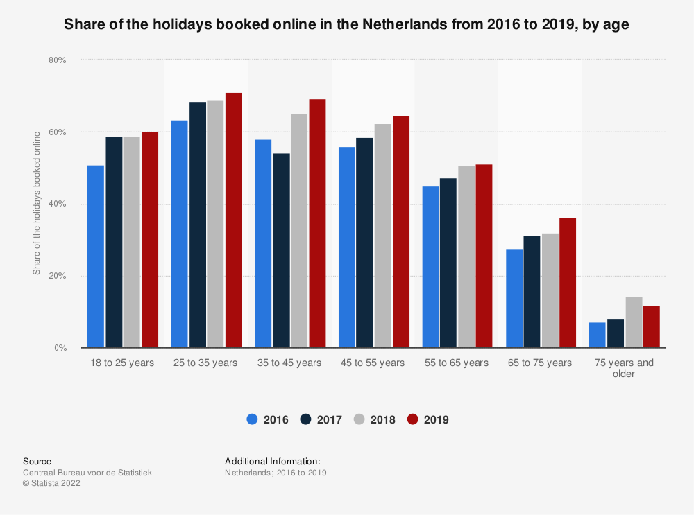 Statistic: Share of the holidays booked online in the Netherlands from 2016 to 2019, by age | Statista