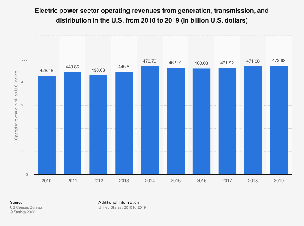 Statistic: Electric power sector operating revenues from generation, transmission and distribution in the U.S. from 2010 to 2018 (in billion U.S. dollars) | Statista