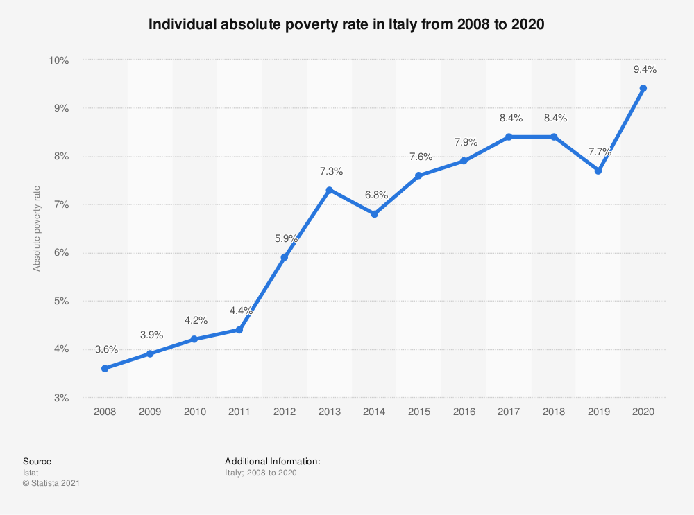 Statistic: Individual absolute poverty rate in Italy from 2008 to 2019 | Statista