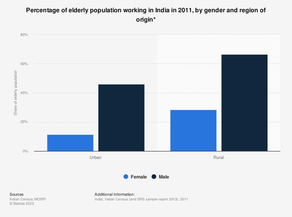Statistic: Percentage of elderly population working in India in 2011, by gender and region of origin* | Statista