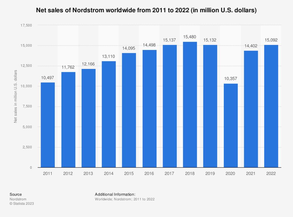 Statistic: Net sales of Nordstrom worldwide from 2011 to 2020 (in million U.S. dollars) | Statista