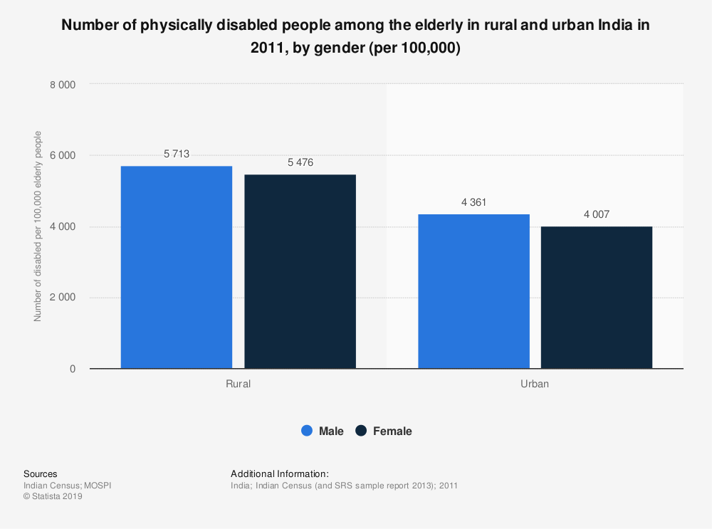 Statistic: Number of physically disabled people among the elderly in rural and urban India in 2011, by gender (per 100,000) | Statista