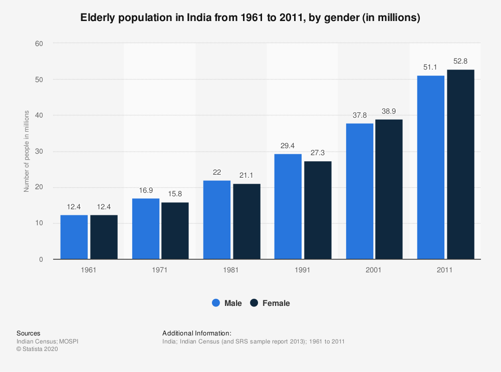 Statistic: Elderly population in India from 1961 to 2011, by gender (in millions) | Statista