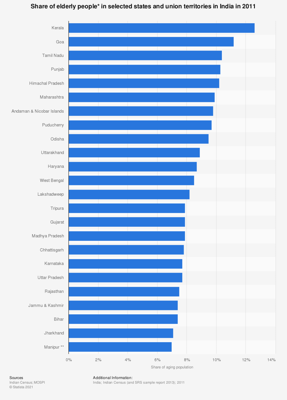 Statistic: Share of elderly people* in selected states and union territories in India in 2011 | Statista