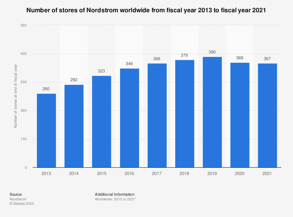 Statistic: Number of stores of Nordstrom worldwide from 2013 to 2019* | Statista