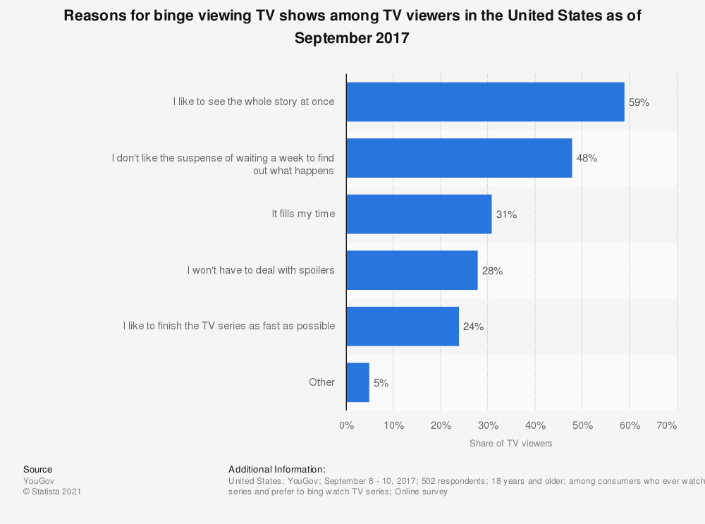 Statistic: Reasons for binge viewing TV shows among TV viewers in the United States as of September 2017 | Statista