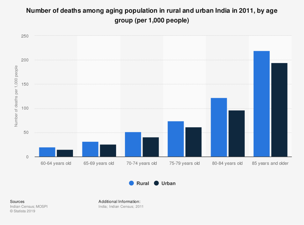 Statistic: Number of deaths among aging population in rural and urban India in 2011, by age group (per 1,000 people) | Statista