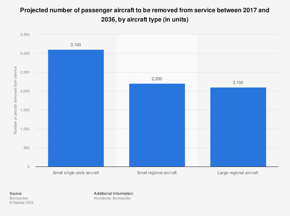 Statistic: Projected number of passenger aircraft to be removed from service between 2017 and 2036, by aircraft type (in units) | Statista