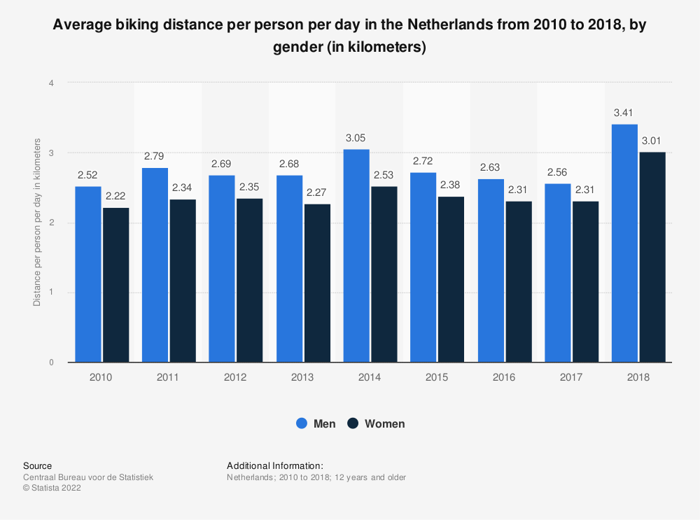 Statistic: Average biking distance per person per day in the Netherlands from 2010 to 2017, by gender (in kilometers) | Statista