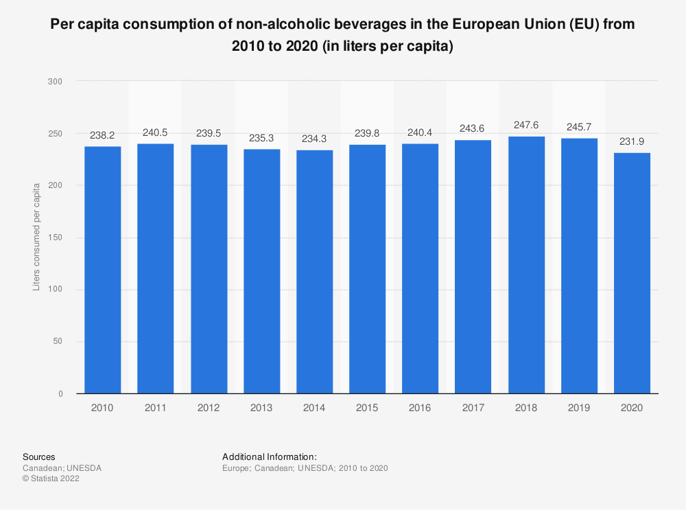 Statistic: Per capita consumption of non-alcoholic beverages in the European Union (EU) from 2010 to 2019 (in liters per capita) | Statista