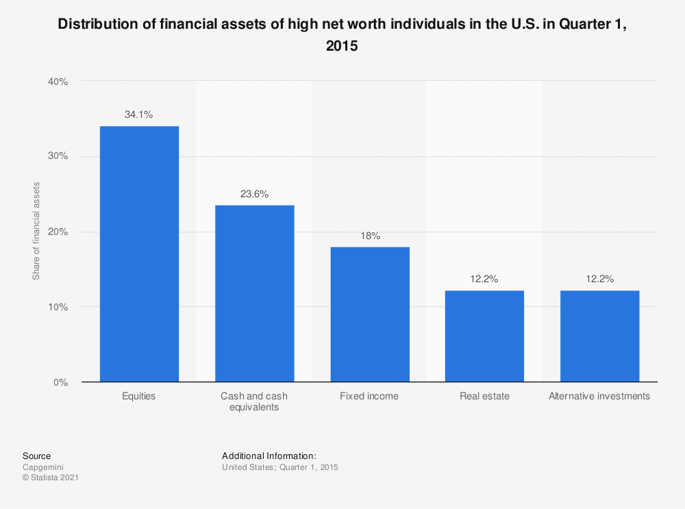 Statistic: Distribution of financial assets of high net worth individuals in the U.S. in Quarter 1, 2015 | Statista
