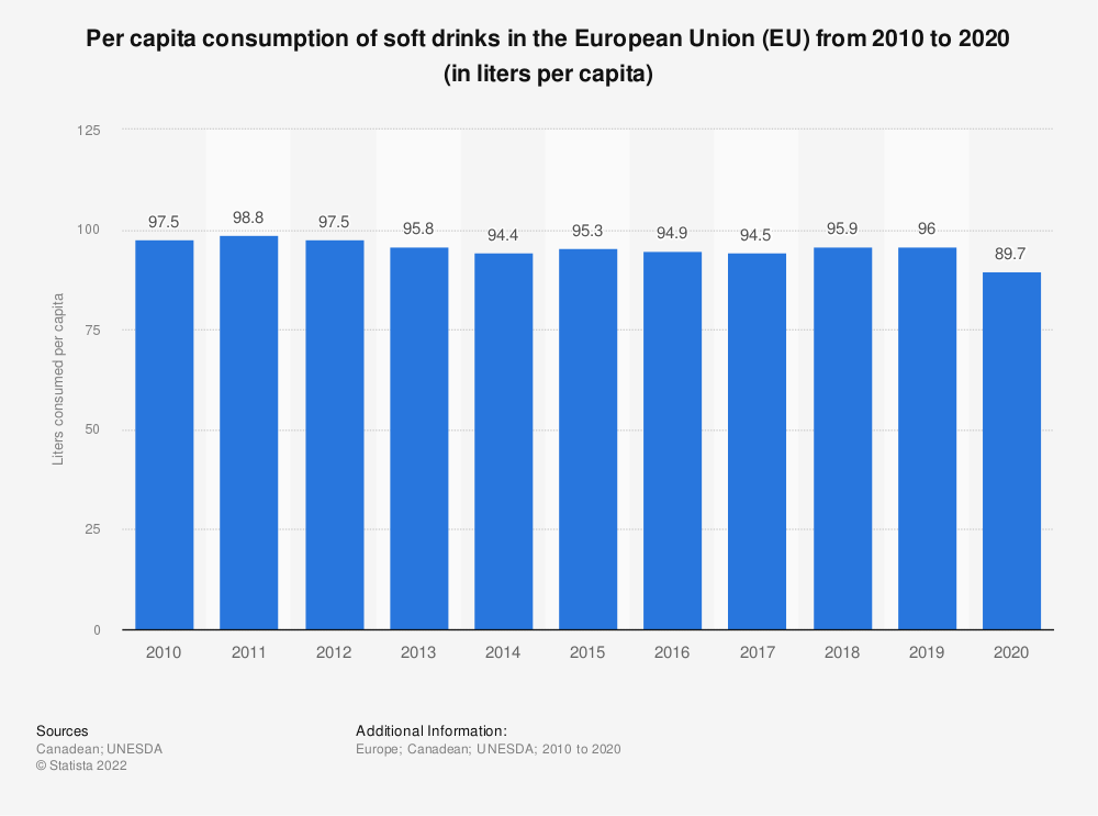 Statistic: Per capita consumption of soft drinks in the European Union (EU)  from 2010 to 2017 (in liters per capita) | Statista