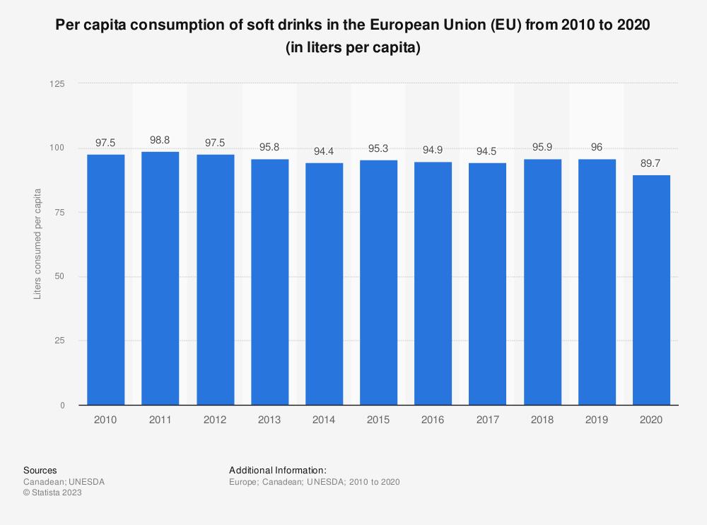 Statistic: Per capita consumption of soft drinks in the European Union (EU)  from 2010 to 2016 (in liters per capita) | Statista