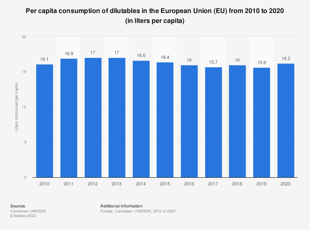 Statistic: Per capita consumption of dilutables in the European Union (EU) from 2010 to 2017 (in liters per capita) | Statista