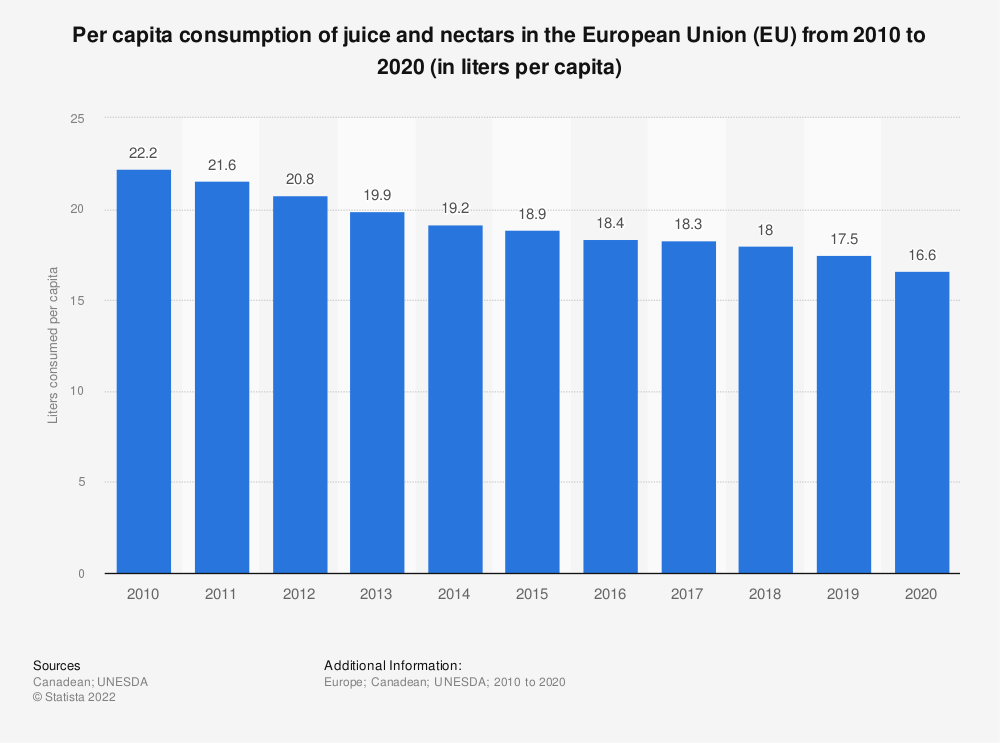 Statistic: Per capita consumption of juice and nectars in the European Union (EU)  from 2010 to 2016 (in liters per capita) | Statista