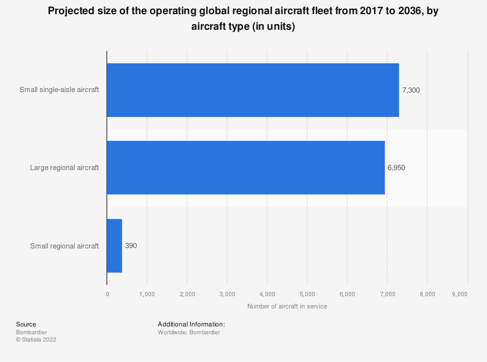 Statistic: Projected size of the operating global regional aircraft fleet from 2017 to 2036, by aircraft type (in units) | Statista