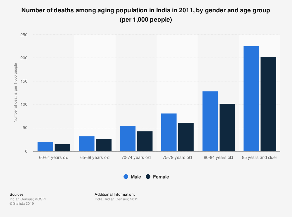 Statistic: Number of deaths among aging population in India in 2011, by gender and age group (per 1,000 people) | Statista
